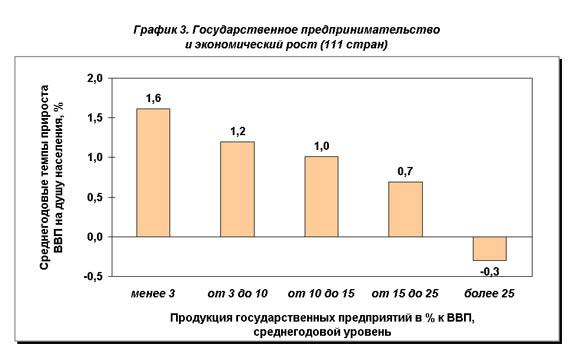 рис.3. Государственное предпринимательство и экономический рост