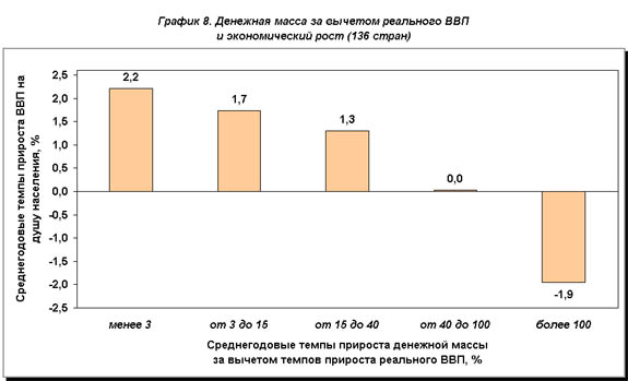 рис.8. Денежная масса за вычетом реального ВВП и экономический рост
