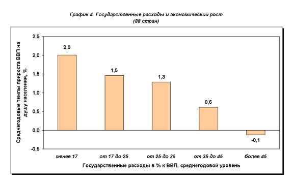 рис.4. Государственные расходы и экономический рост