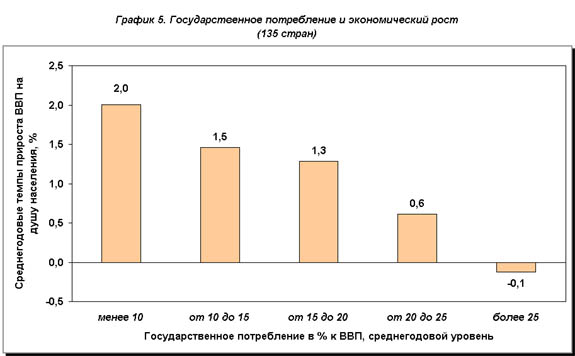 рис.5. Государственное потребление и экономический рост