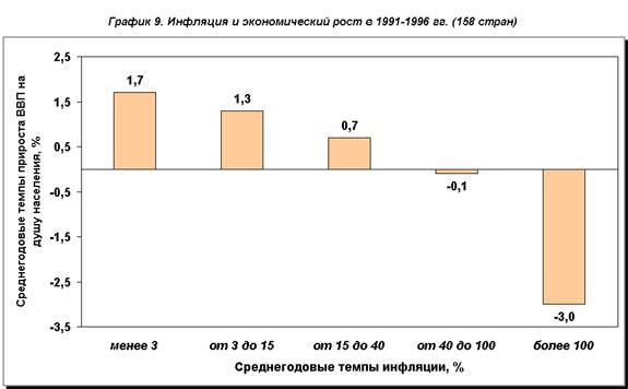 рис.9. Инфляция и экономический рост в 1991-1996гг.