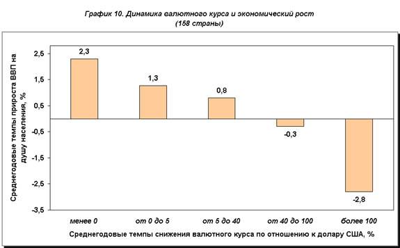 рис.10. Динамика валютного курса и экономический рост